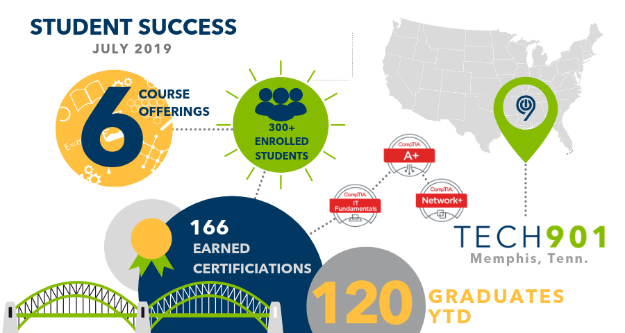 July 2019 Student Success Infographic