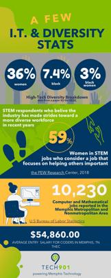 tech diversity graphic